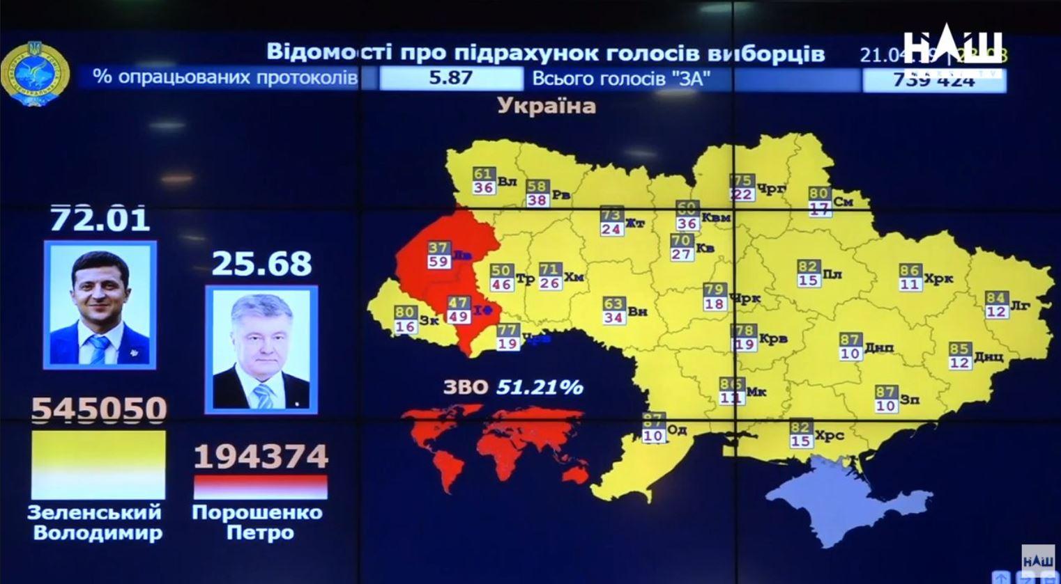 «Τέλος εποχής για Ποροσένκο στην Ουκρανία»