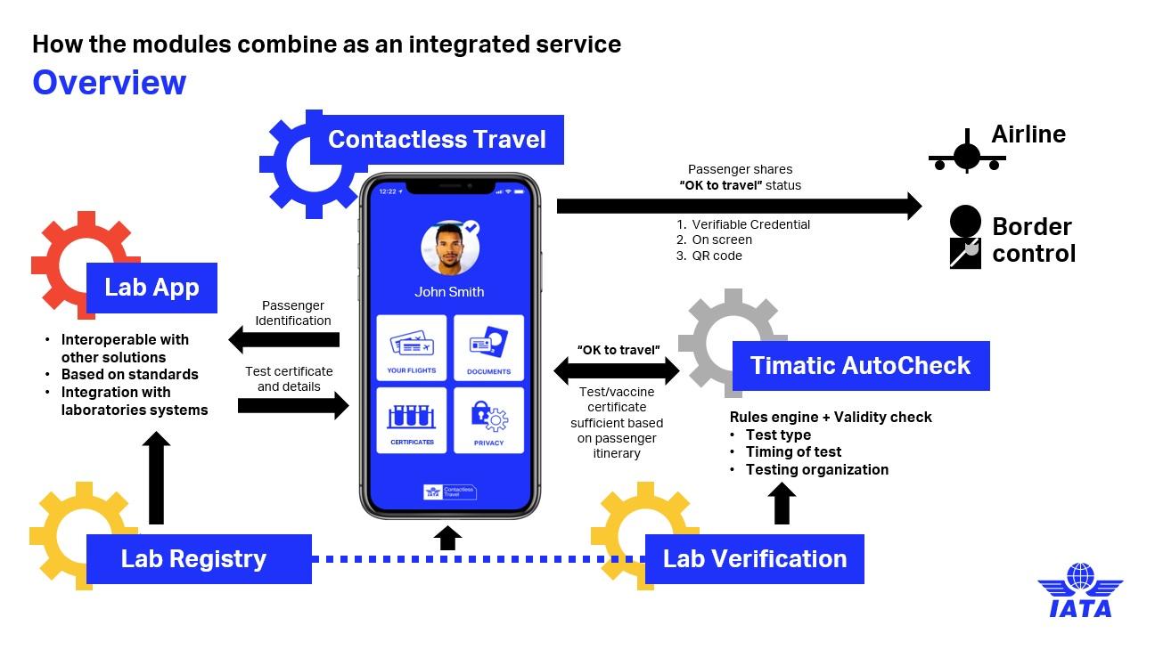 Covid-19: Θα ταξιδεύουμε με ψηφιακό Travel Pass στα τηλέφωνά μας
