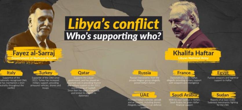 Ιταλό – τουρκικός άξονας στη Λιβύη